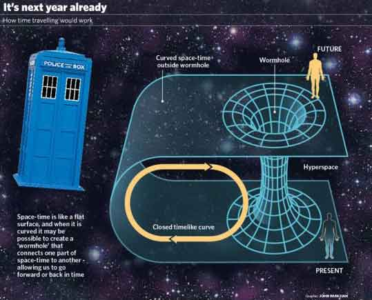 einsteins theory of relativity opens doors for possibility of time travel Warp speed space travel a possibility thanks to einstein's theory of relativity, astrophysicist says  and einstein's theory of relativity gives it to you  mauboy brings out the showstopper.